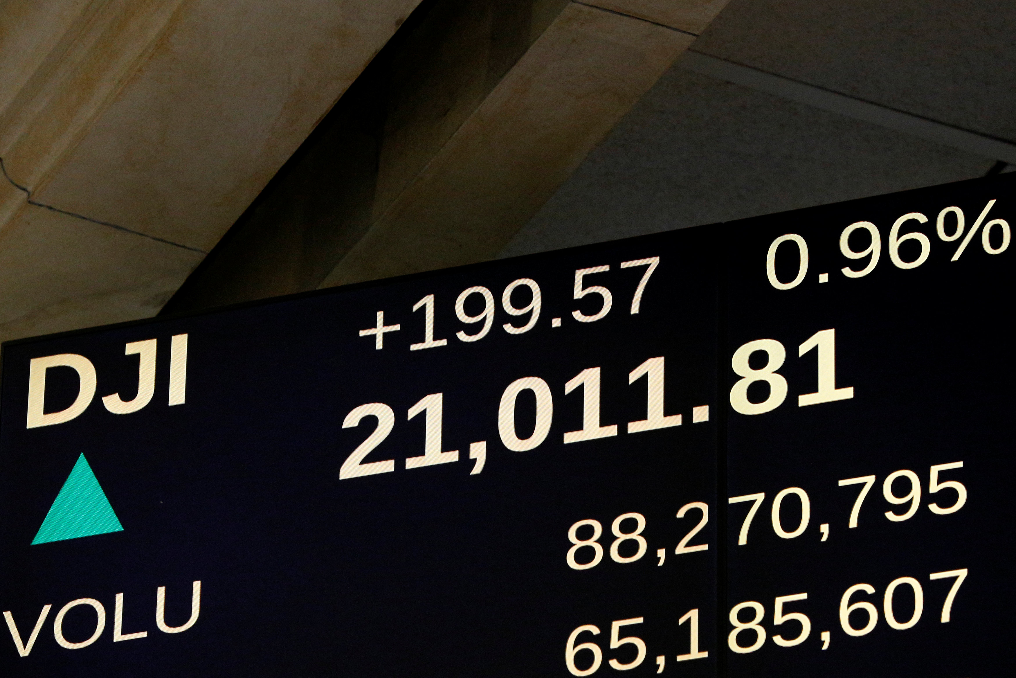 A screen shows the Dow Jones Industrial Average soon after the market opened on the floor of the New York Stock Exchange . REUTERS/Brendan McDermid